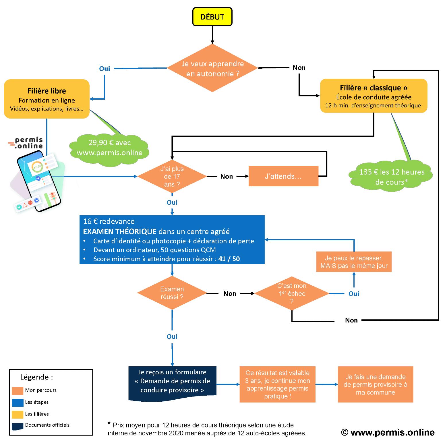 Les différentes étapes pour obtenir le permis théorique en Belgique